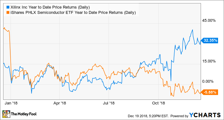 XLNX Year to Date Price Returns (Daily) Chart