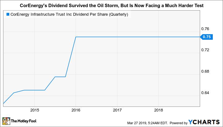 CORR Dividend Per Share (Quarterly) Chart