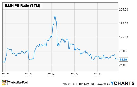 ILMN PE Ratio (TTM) Chart