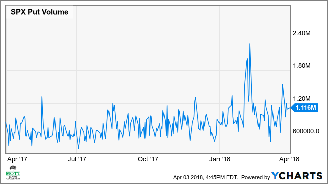 SPX Put Volume Chart