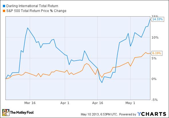 DAR Total Return Price Chart