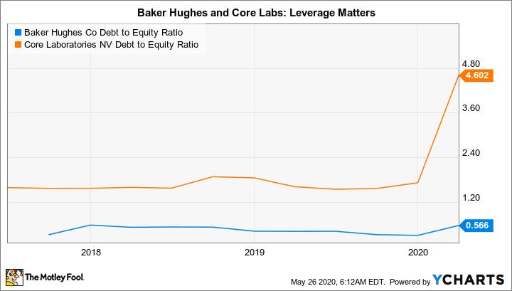 BKR Debt to Equity Ratio Chart