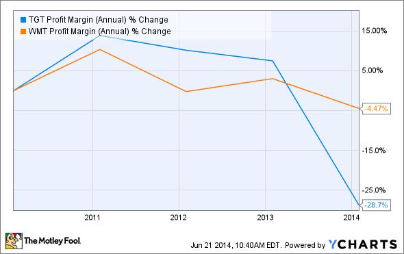 TGT Profit Margin (Annual) Chart