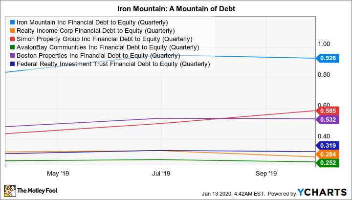 IRM Financial Debt to Equity (Quarterly) Chart