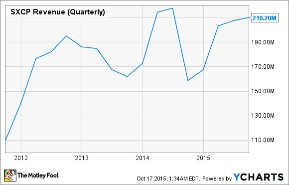 SXCP Revenue (Quarterly) Chart