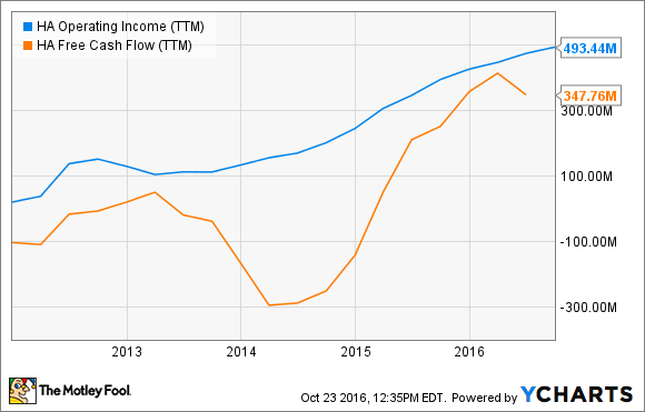 HA Operating Income (TTM) Chart