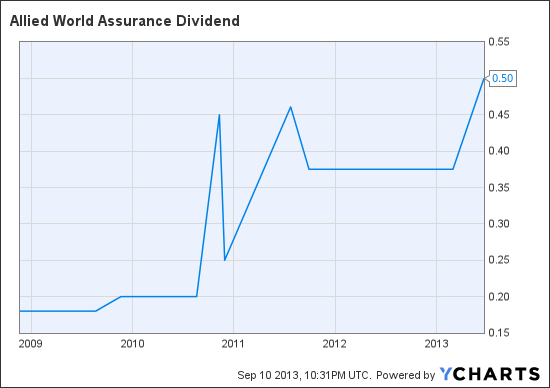 AWH Dividend Chart