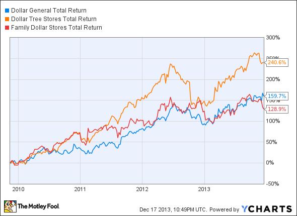DG Total Return Price Chart