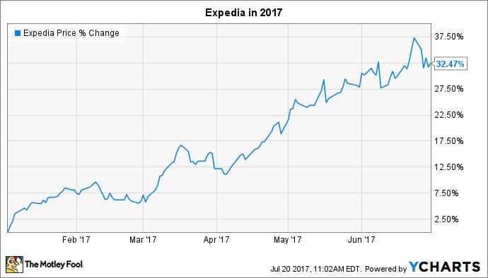 EXPE Chart