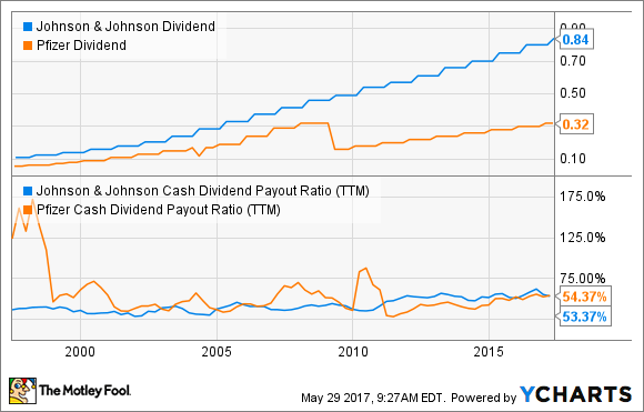 JNJ Dividend Chart
