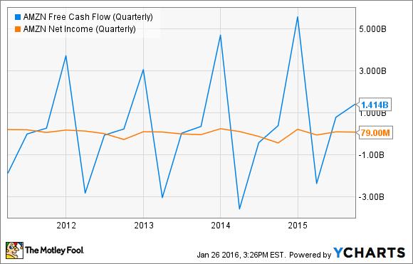 AMZN Free Cash Flow (Quarterly) Chart