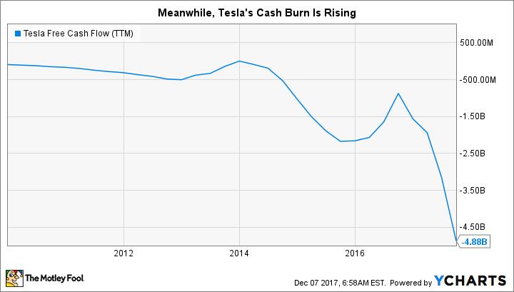 TSLA Free Cash Flow (TTM) Chart