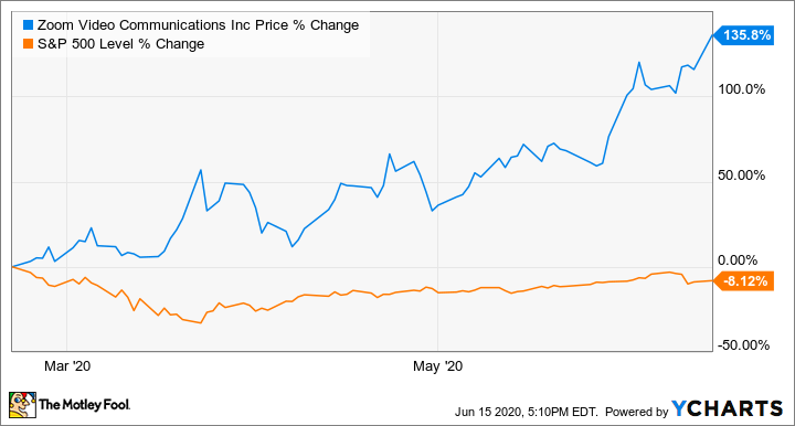 Is It Too Late To Buy Zoom Video Communications Stock The Motley Fool