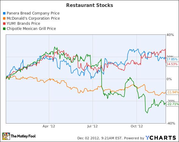 Pnra stock options