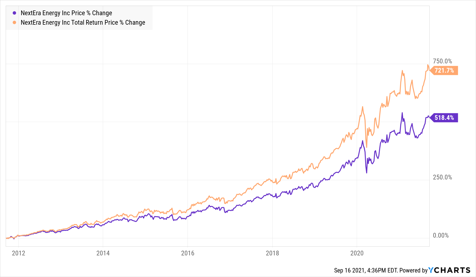 Chart showing upward trend in NextEra's price percent change and total return price.