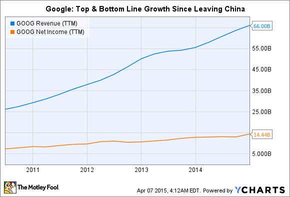 GOOG Revenue (TTM) Chart
