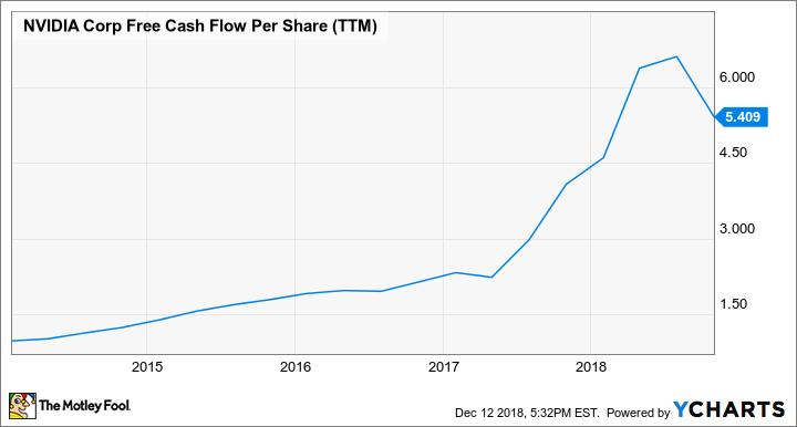 NVDA Free Cash Flow Per Share (TTM) Chart