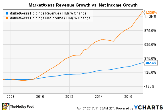 MKTX Revenue (TTM) Chart