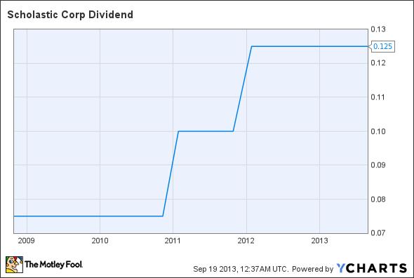 SCHL Dividend Chart