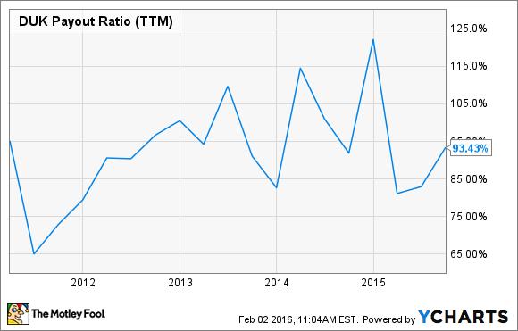 DUK Payout Ratio (TTM) Chart