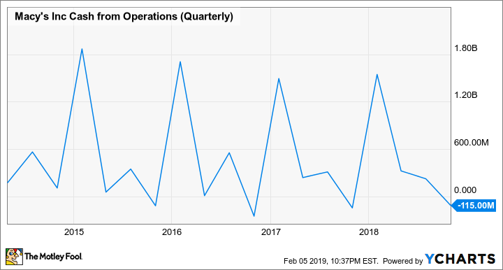 M Cash from Operations (Quarterly) Chart