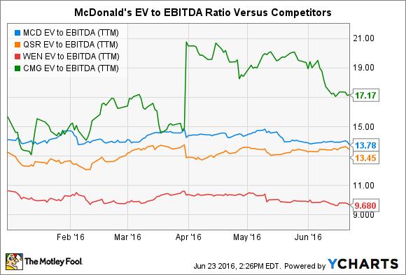 MCD EV to EBITDA (TTM) Chart