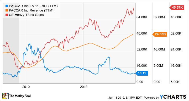 PCAR EV to EBIT (TTM) Chart