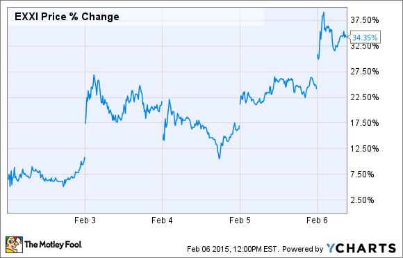 EXXI Price Chart