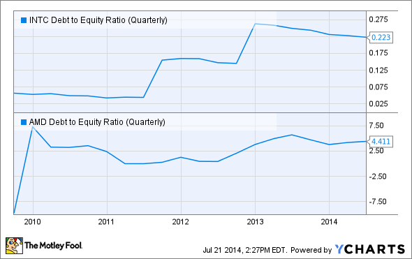 INTC Debt to Equity Ratio (Quarterly) Chart