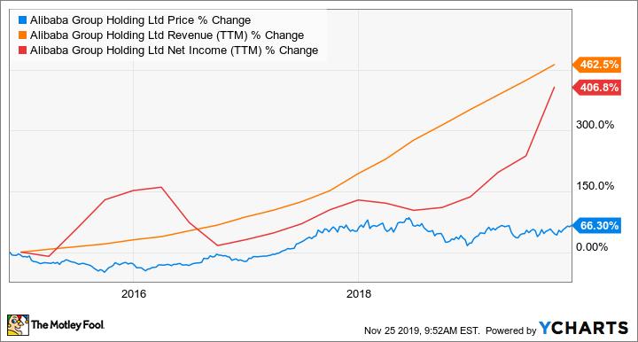 Is Alibaba Stock A Buy The Motley Fool