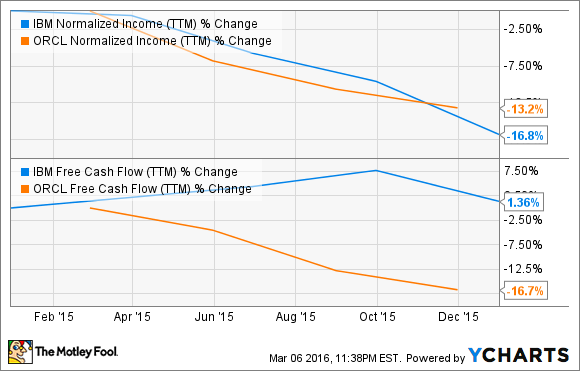 IBM Normalized Income (TTM) Chart