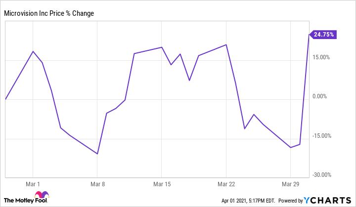 MVIS Chart