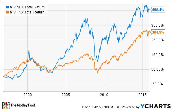 VINEX Total Return Price Chart