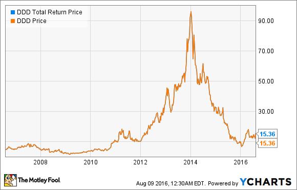 DDD Total Return Price Chart