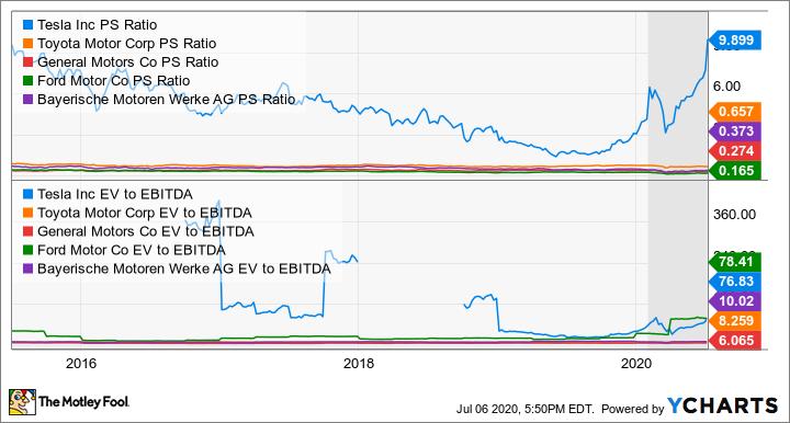 Is Tesla Stock A Buy The Motley Fool