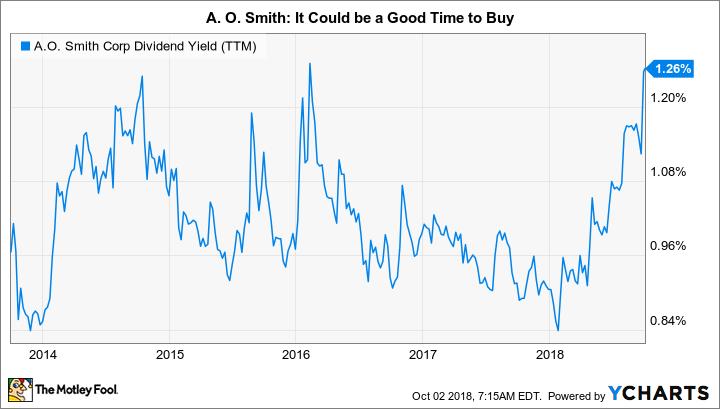 AOS Dividend Yield (TTM) Chart
