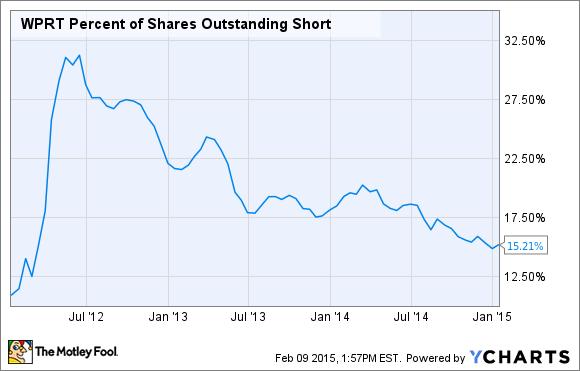 WPRT Percent of Shares Outstanding Short Chart