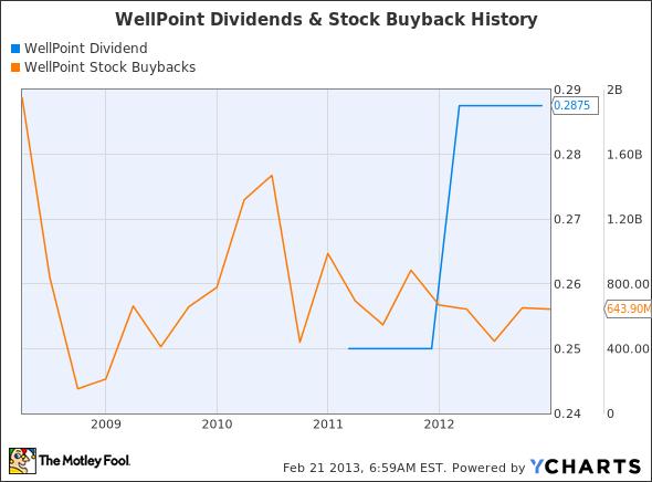 WLP Dividend Chart