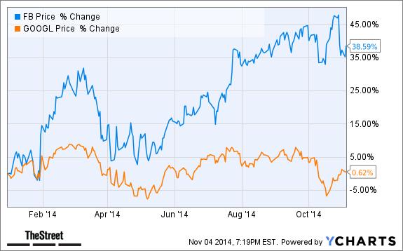 Fb Stock >> Jim Cramer S Top Stock Picks Fb Googl Gpro Tmst Thestreet