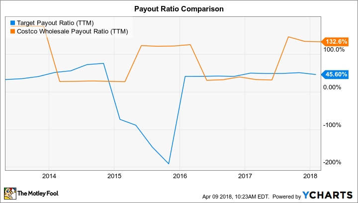 TGT Payout Ratio (TTM) Chart
