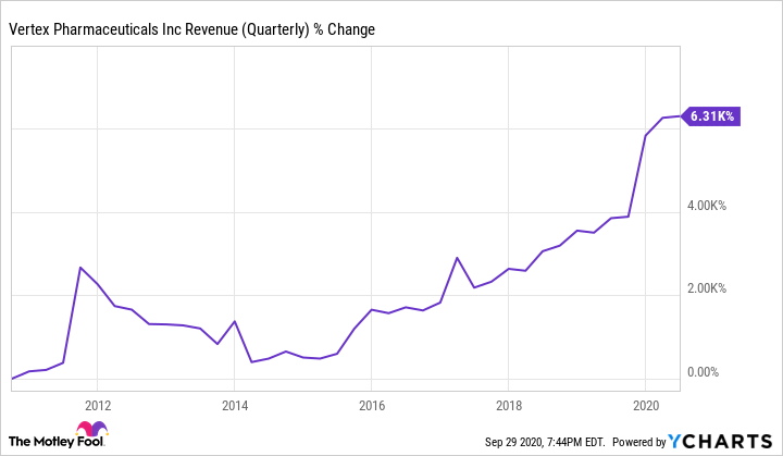 VRTX Revenue (Quarterly) Chart