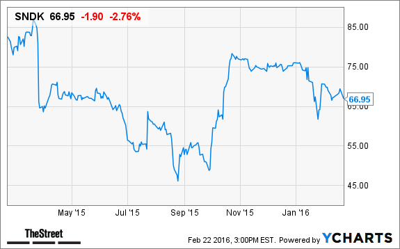Here's Why SanDisk (SNDK) Stock is Down Today - TheStreet