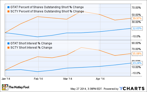 GTAT Percent of Shares Outstanding Short Chart