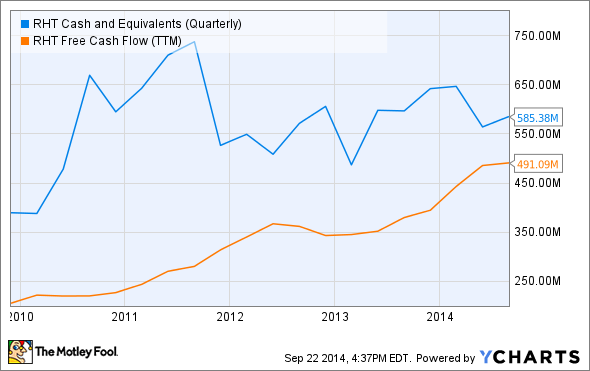 RHT Cash and Equivalents (Quarterly) Chart