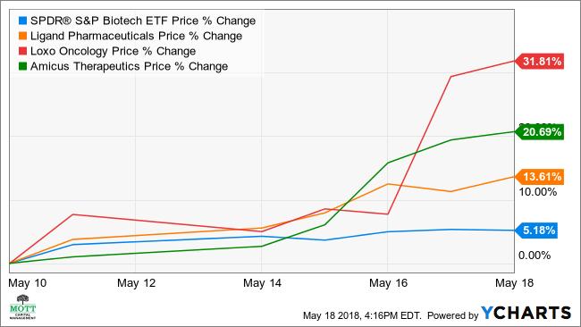XBI Chart
