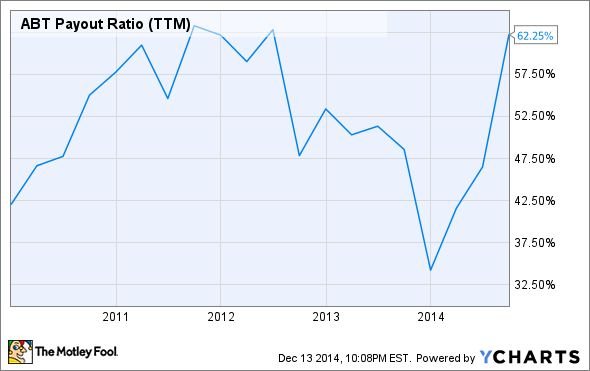 ABT Payout Ratio (TTM) Chart