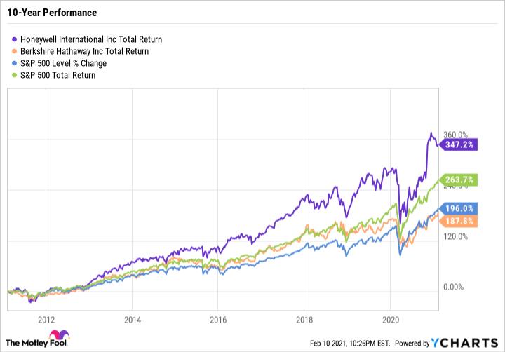 HON Total Return Level Chart