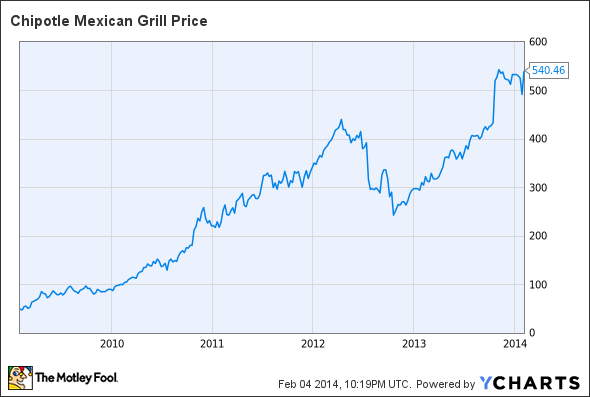 buy chipotle stock Chipotle Mexican Grill, Inc. Is on a Roll, But the Stock Is Still ...
