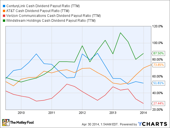 CTL Cash Dividend Payout Ratio (TTM) Chart
