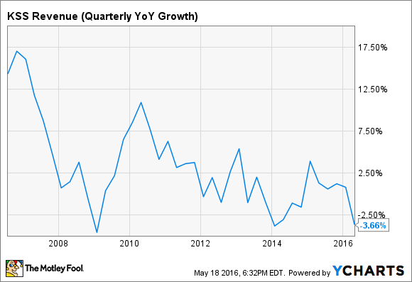 KSS Revenue (Quarterly YoY Growth) Chart
